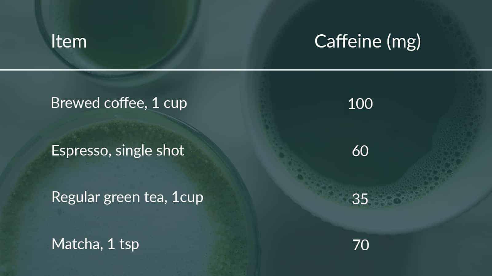 Caffeine content in coffee vs matcha