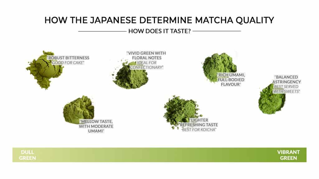 Japanese Matcha Grading - Matcha color discerns matcha quality and taste