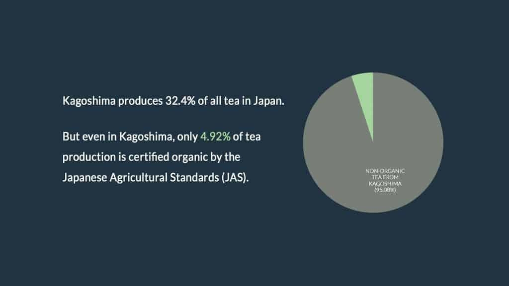 A pie chart of organic and non-organic tea produced in Kagoshima; 4.92% are organic tea